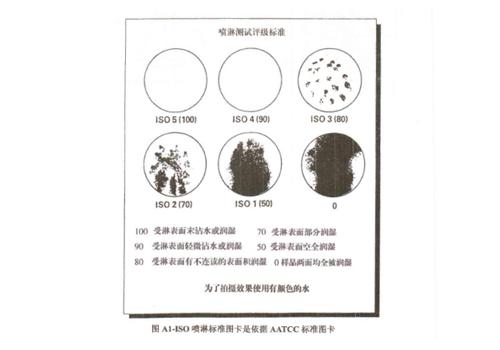 织物抗湿性检测
