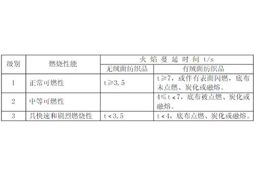 ASTM D 1230 测试标准