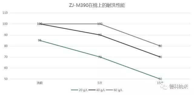绿色环保无氟防水整理剂ZJ- M390应用效果